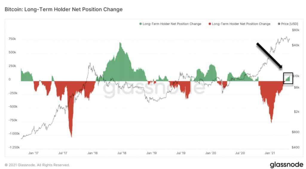Posições de longo prazo do Bitcoin