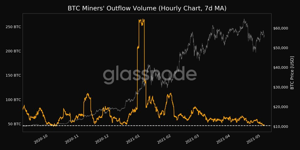Fluxo de Bitcoins de mineradores