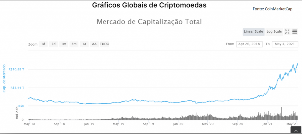 Capitalização do mercado de criptomoedas