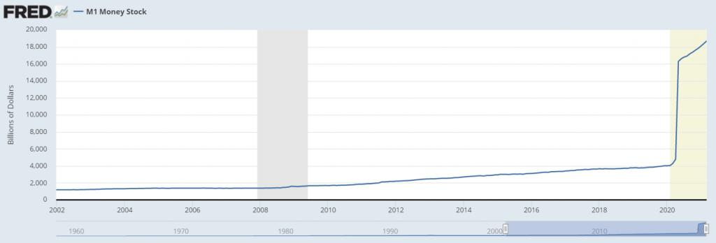 M1 stock money. Fonte: Fred.