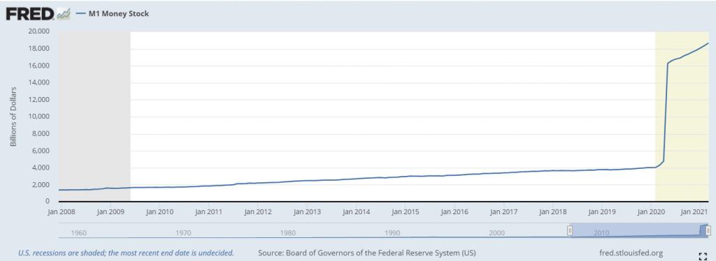 M1 Stock Money. Aposta de Michael Burry contra a inflação.
