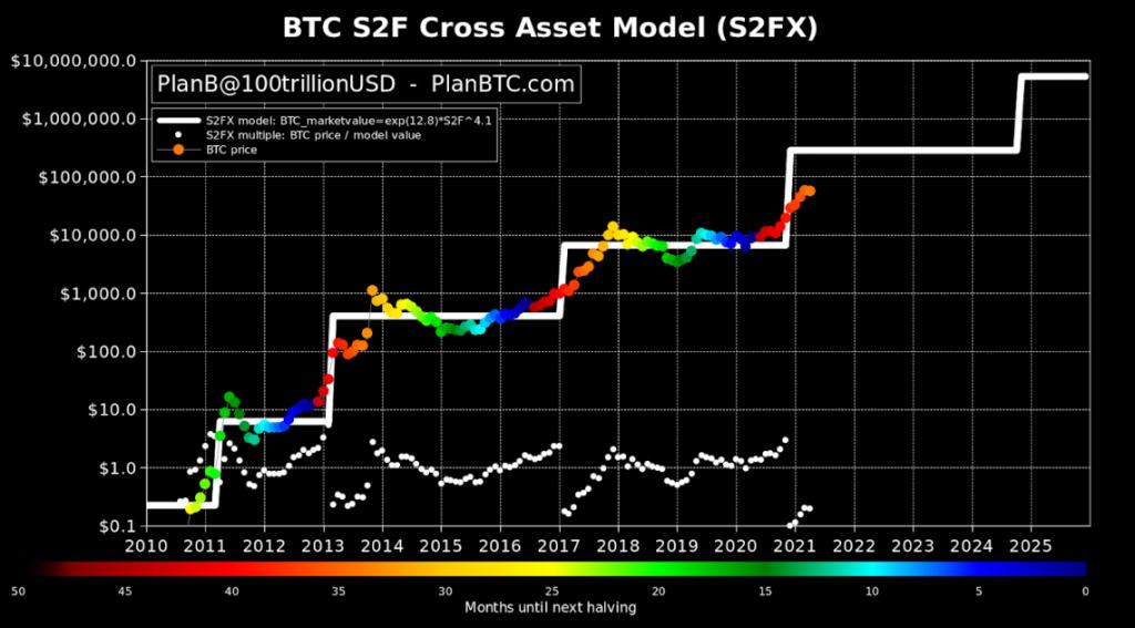 Modelo Stock-to-Flow- Bitcoin