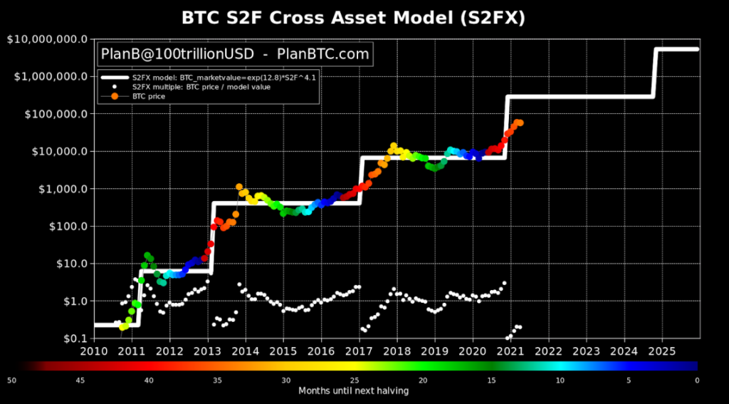 Modelo Stock-to-Flow.