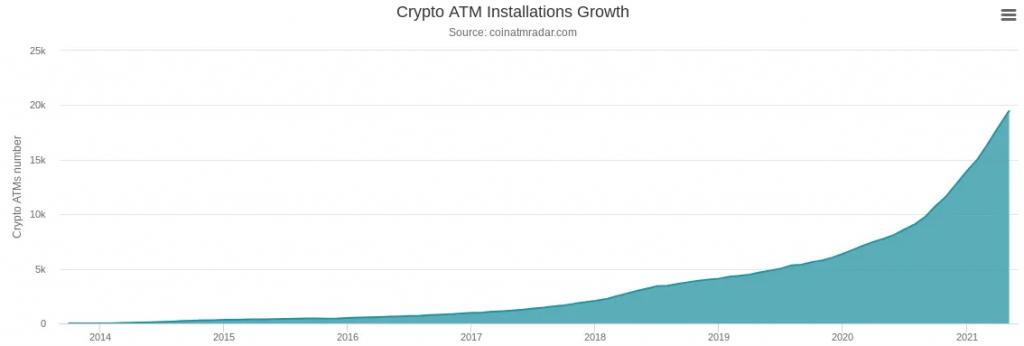 caixas eletrônicos Bitcoin