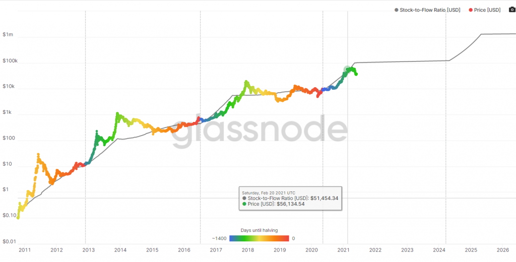 Preço do Bitcoin, S2F.