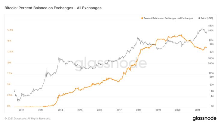 gráfico-bitcoin
