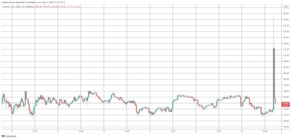 litecoin-mercado